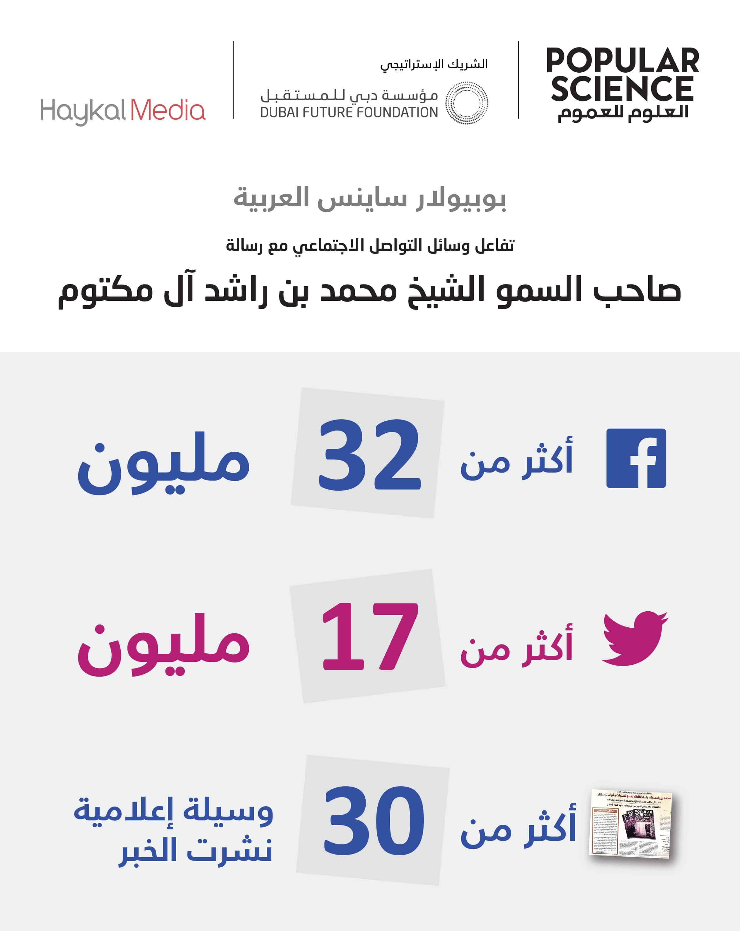 رسالة محمد بن راشد للشباب العربي في العدد الأول من مجلة بوبيولار ساينس العربية تحظى باهتمام كبير