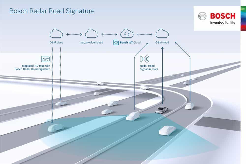 خطط بوش لاستخدام الحساسات الرادارية الموجودة في ملايين السيارات من أجل رسم خرائط أفضل