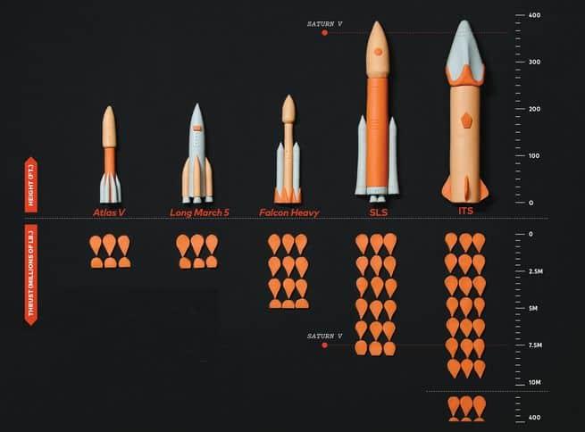 المريخ في انتظار وصول خمسة صواريخ، أيهما الأكبر؟
