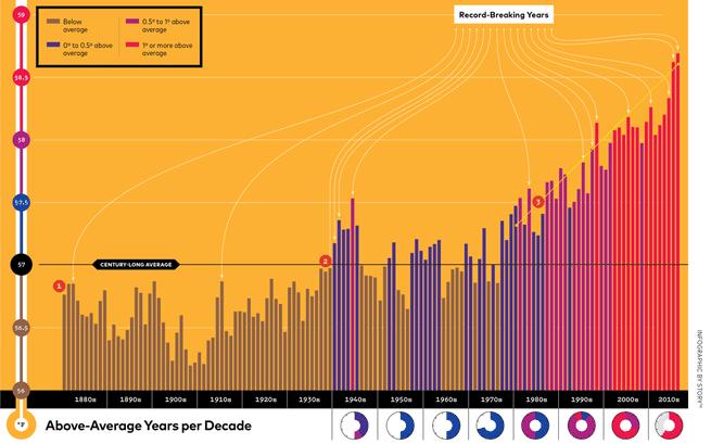 البيانات والأدلة على احترار كوكب الأرض واضحة