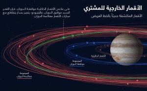اكتشاف عشرة أقمار جديدة للمشتري، وأحدها غريب الأطوار