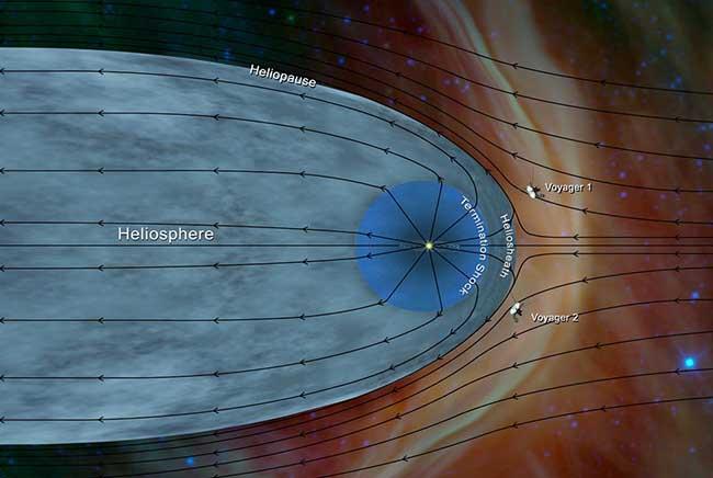 فوياجر 2, فضاء, بين النجوم, علم الفلك, ناسا