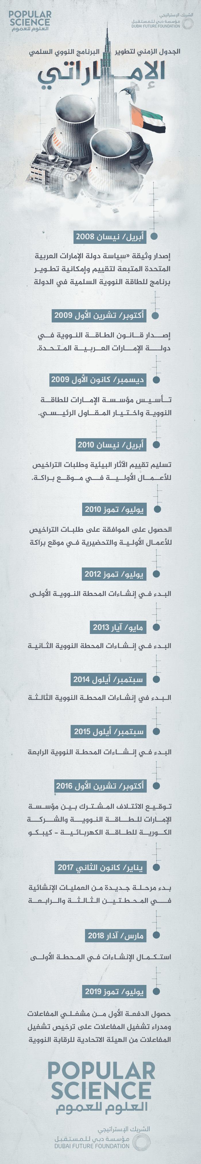 الجدول الزمني لتطوير البرنامج النووي السلمي الإماراتي