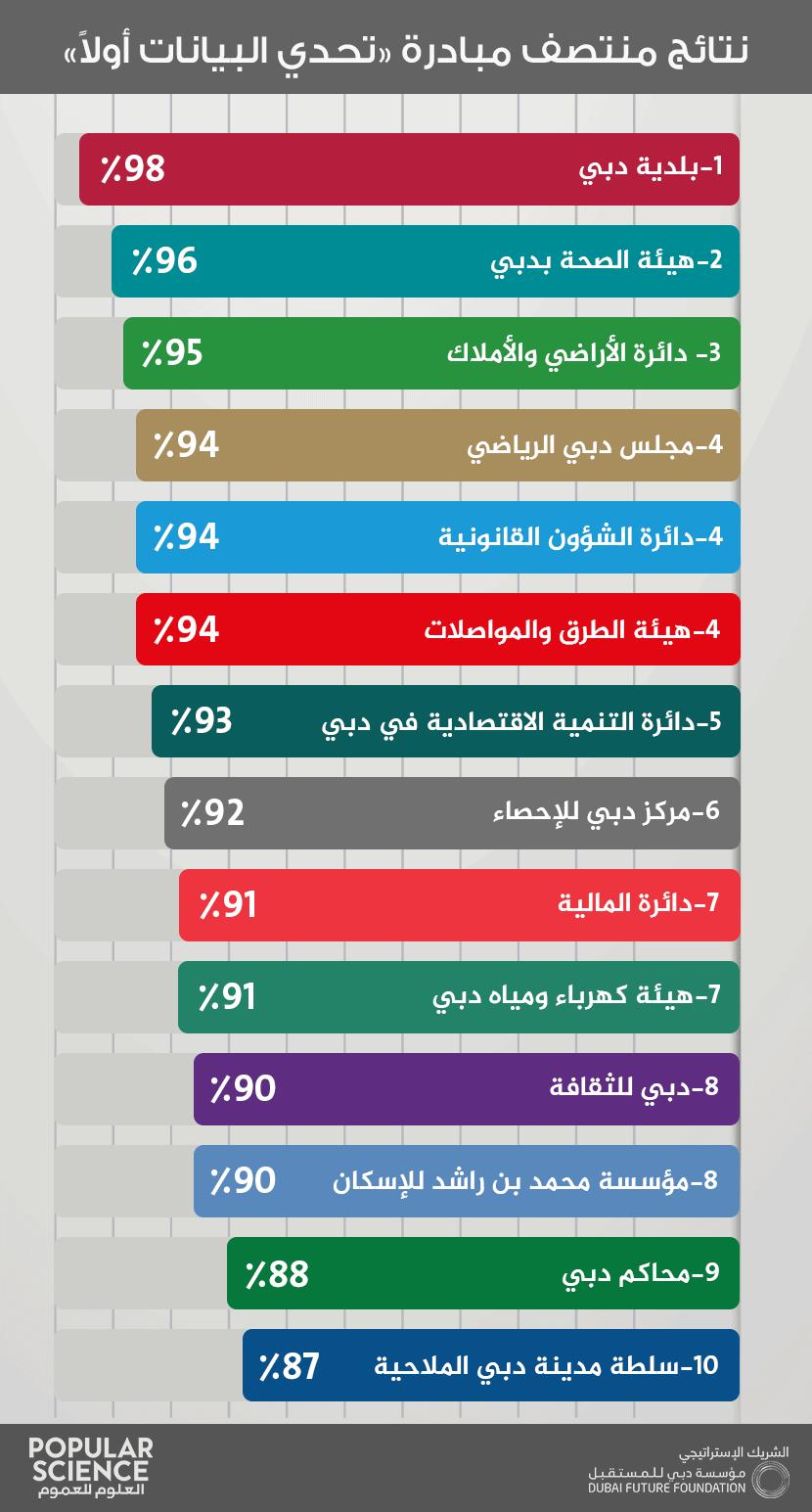 دبي الذكية, مدن ذكية, تحدي البيانات