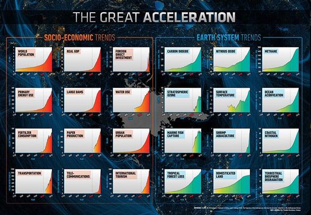 المستقبل البعيد, تكنولوجيا, تقنية, التغير المناخي, الاحتباس الحراري, علوم, أزمات