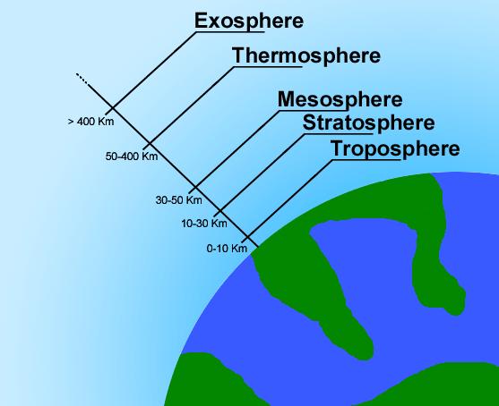 الغلاف الجوي