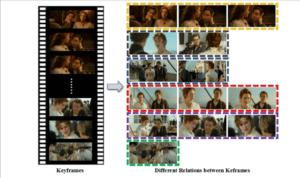 طوّر الباحثون نظاماً يخلق قصصاً مصوّرة من الفيديوهات والأفلام