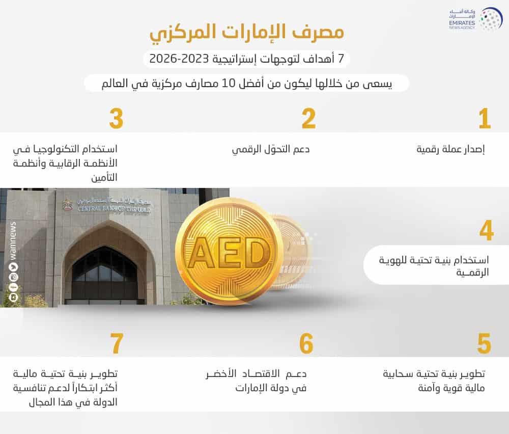 مصرف الإمارات يعلن عن إصدار عملة رقمية ضمن استراتيجية 2023-2026